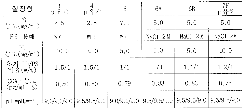 Figure 112008052704976-pct00001