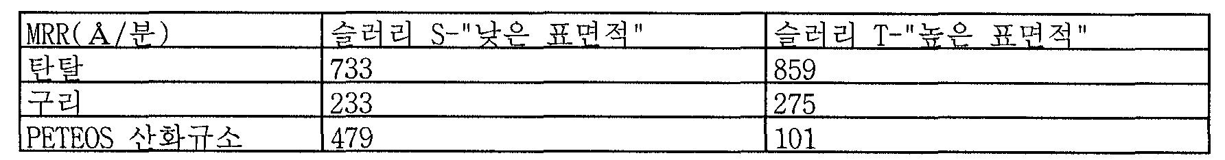 Figure 112006006325163-PCT00029