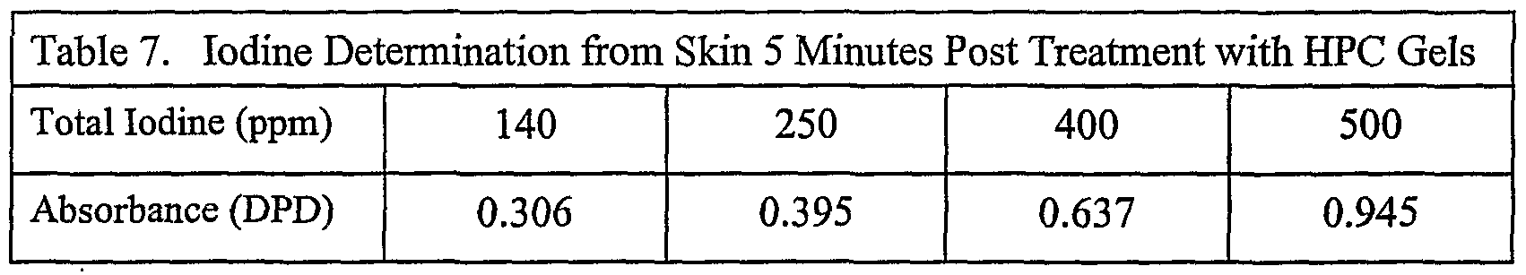 WO2001047534A1 - Non-staining topical iodine composition - Google