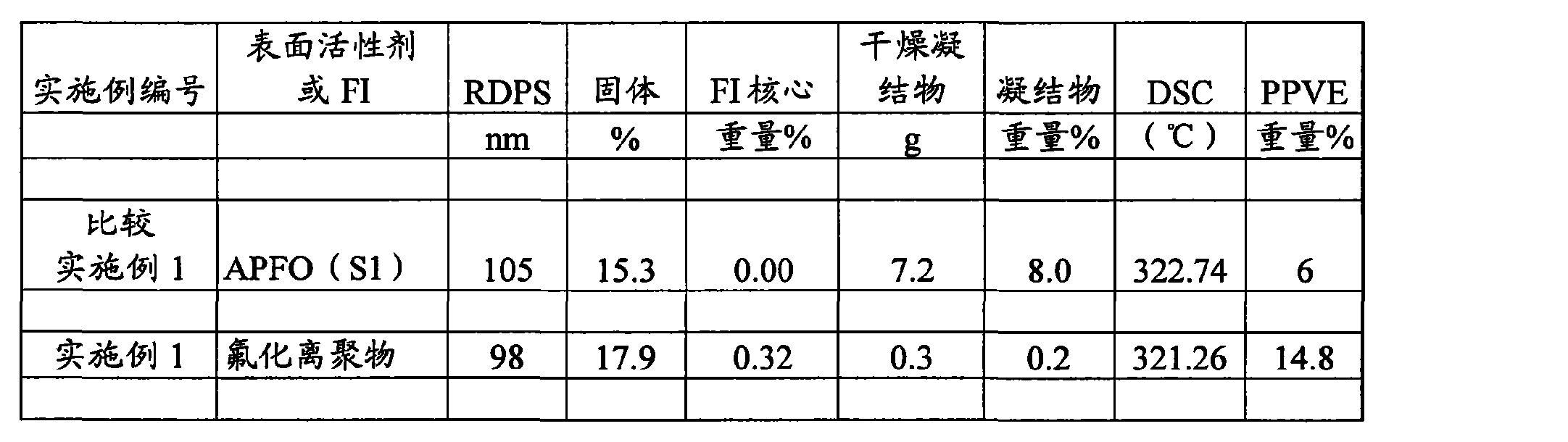 Figure CN102264779AD00182