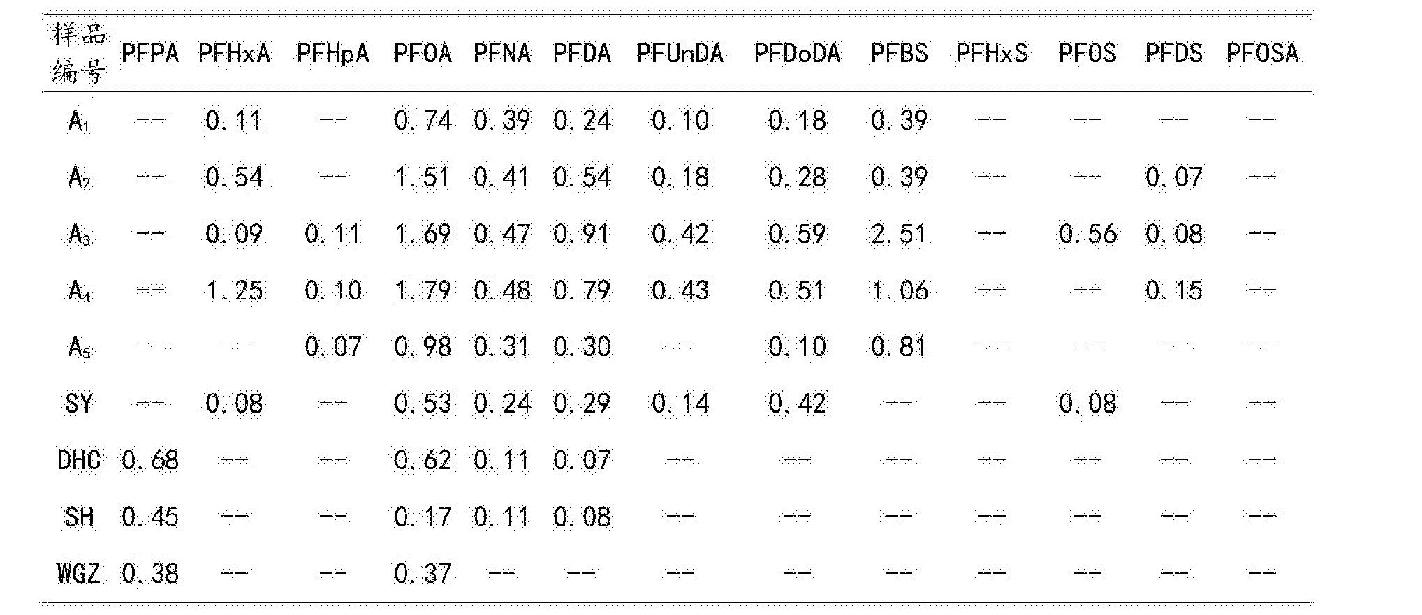 Figure CN104237402BD00111