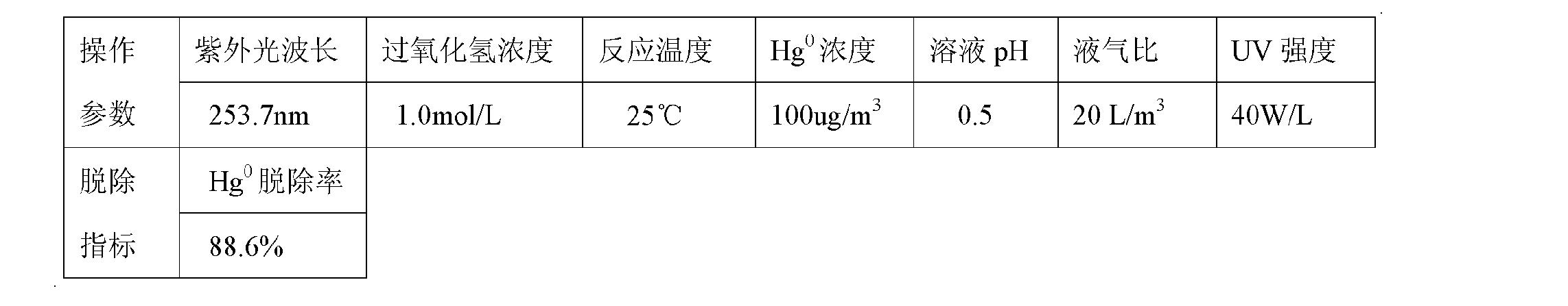 Figure CN101947409BD00104