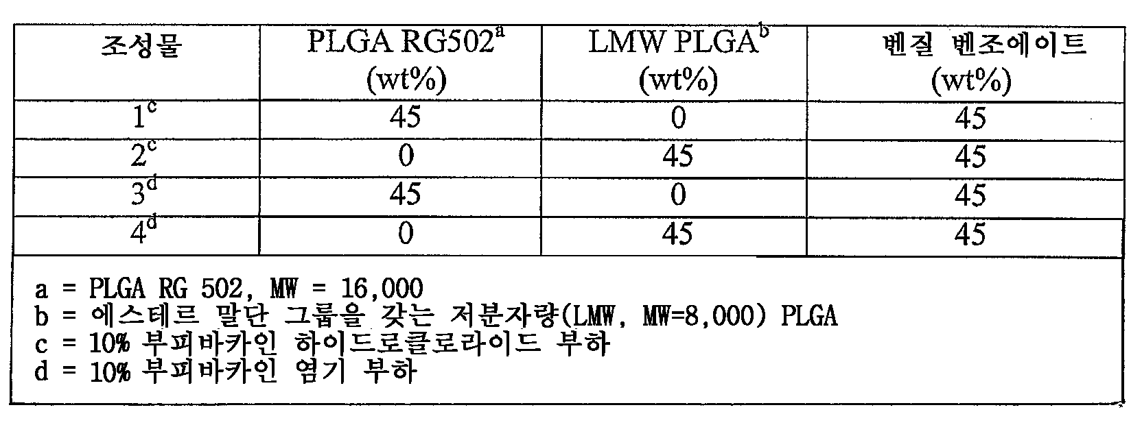 Figure 112005075785001-PCT00001