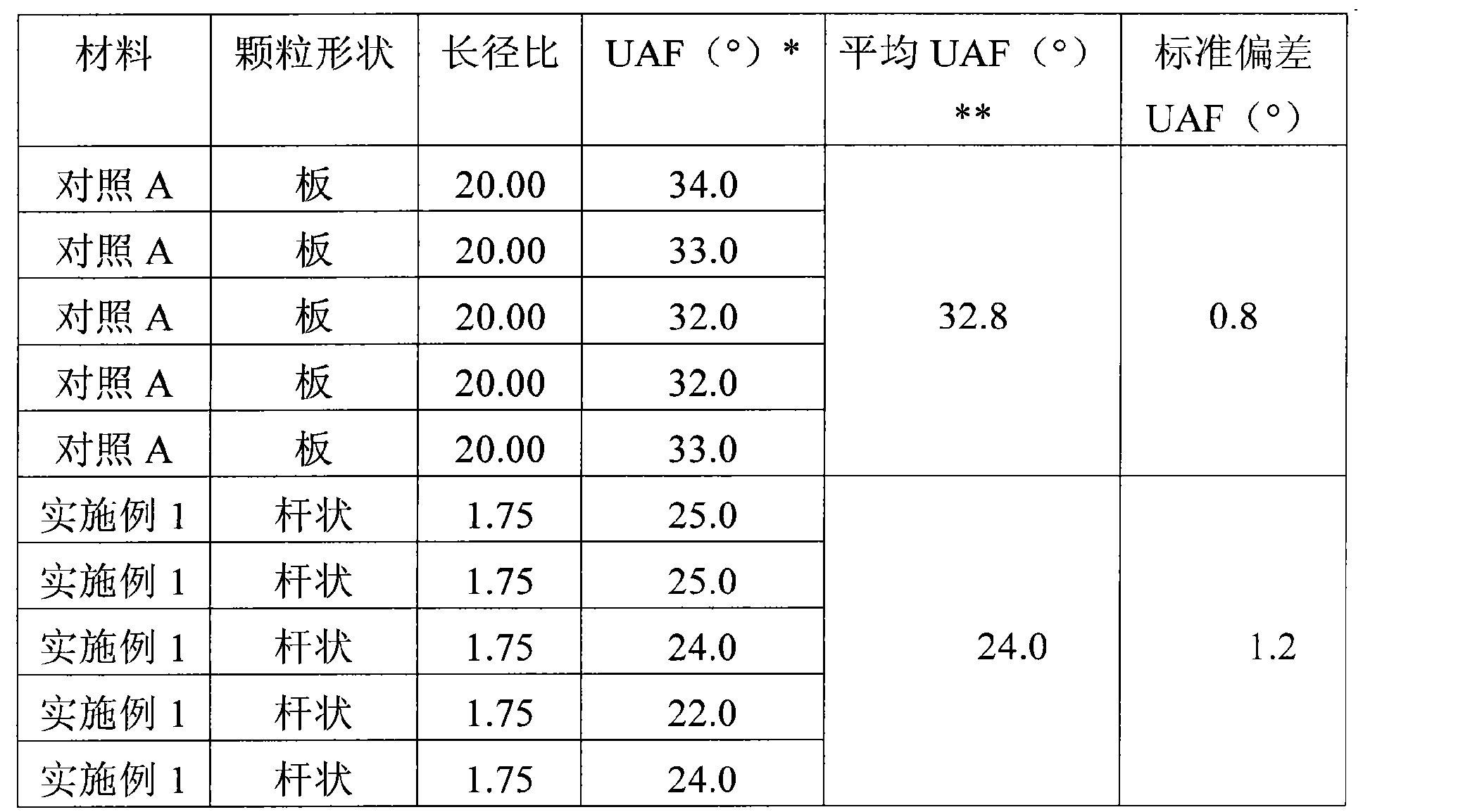 Figure CN102469795BD00221