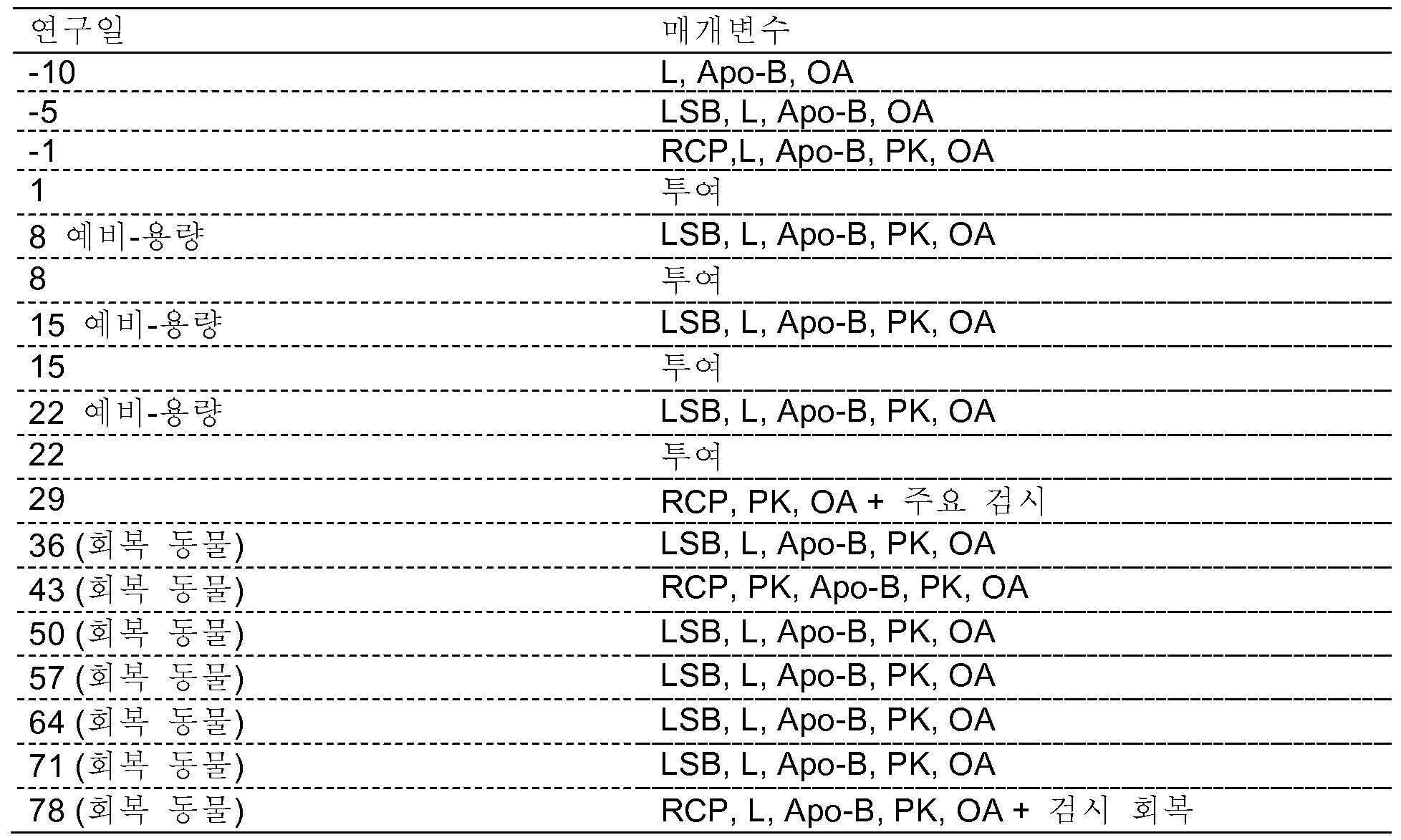 Figure 112016008461617-pct00030