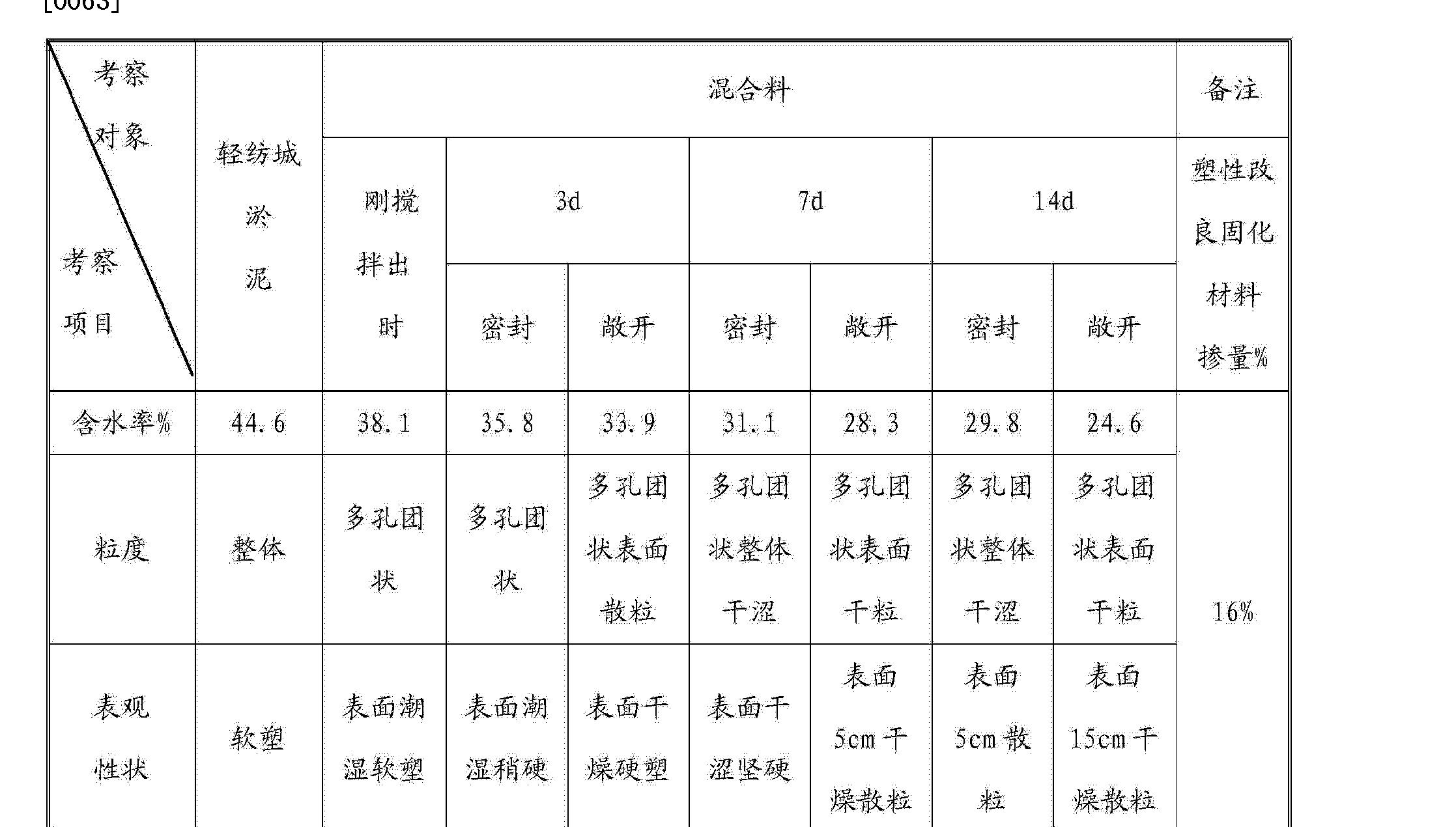 Figure CN103613323AD00082