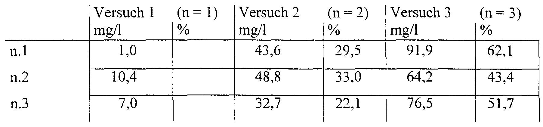 Wo2000006684a1 zusammensetzung zur verwendung in einer - Bosch geschirrspuler fehlercode tabelle ...