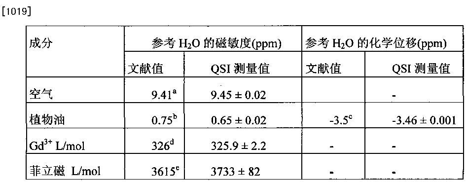 Figure CN102077108BD00921