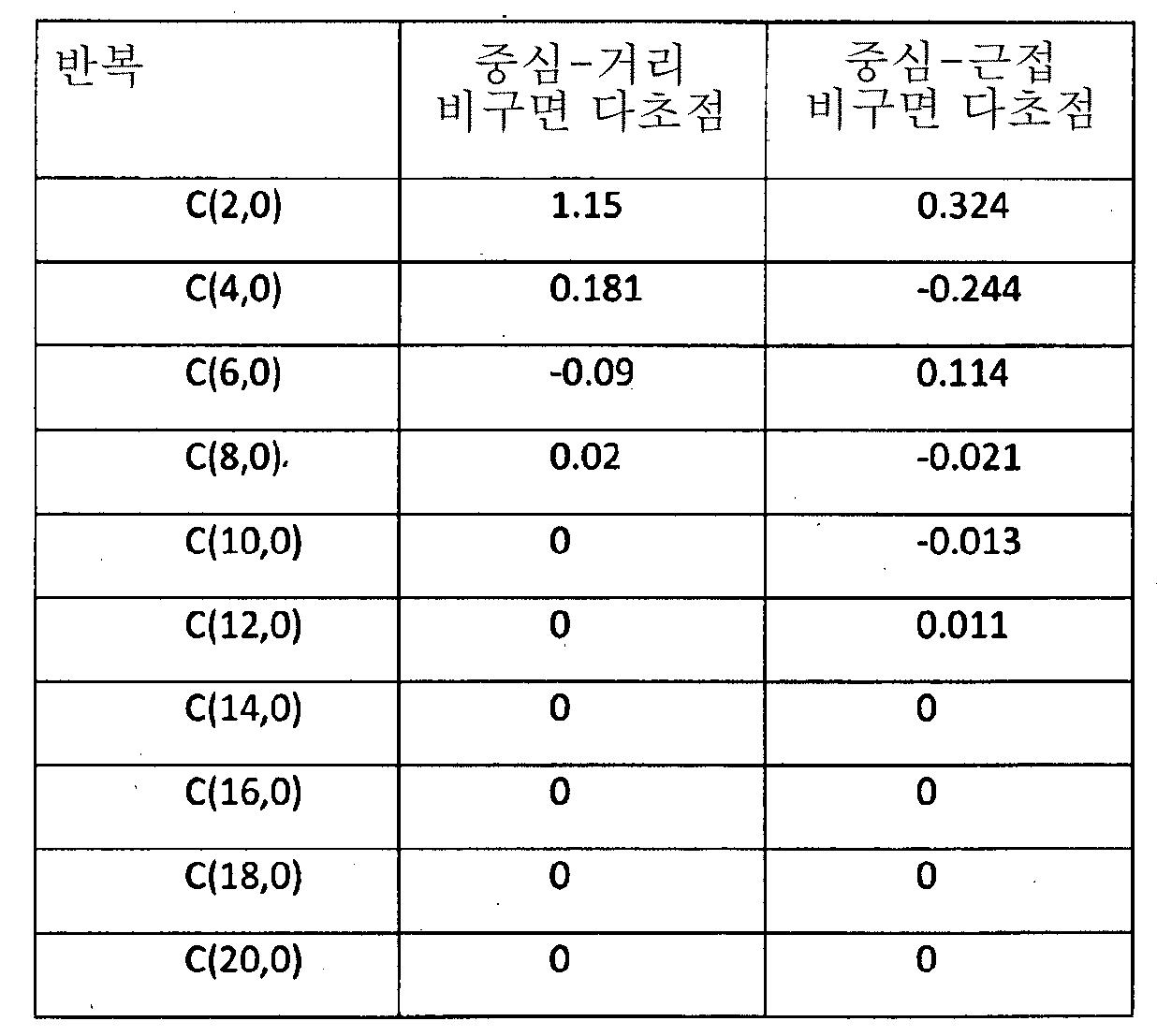 Figure 112014105016158-pct00013