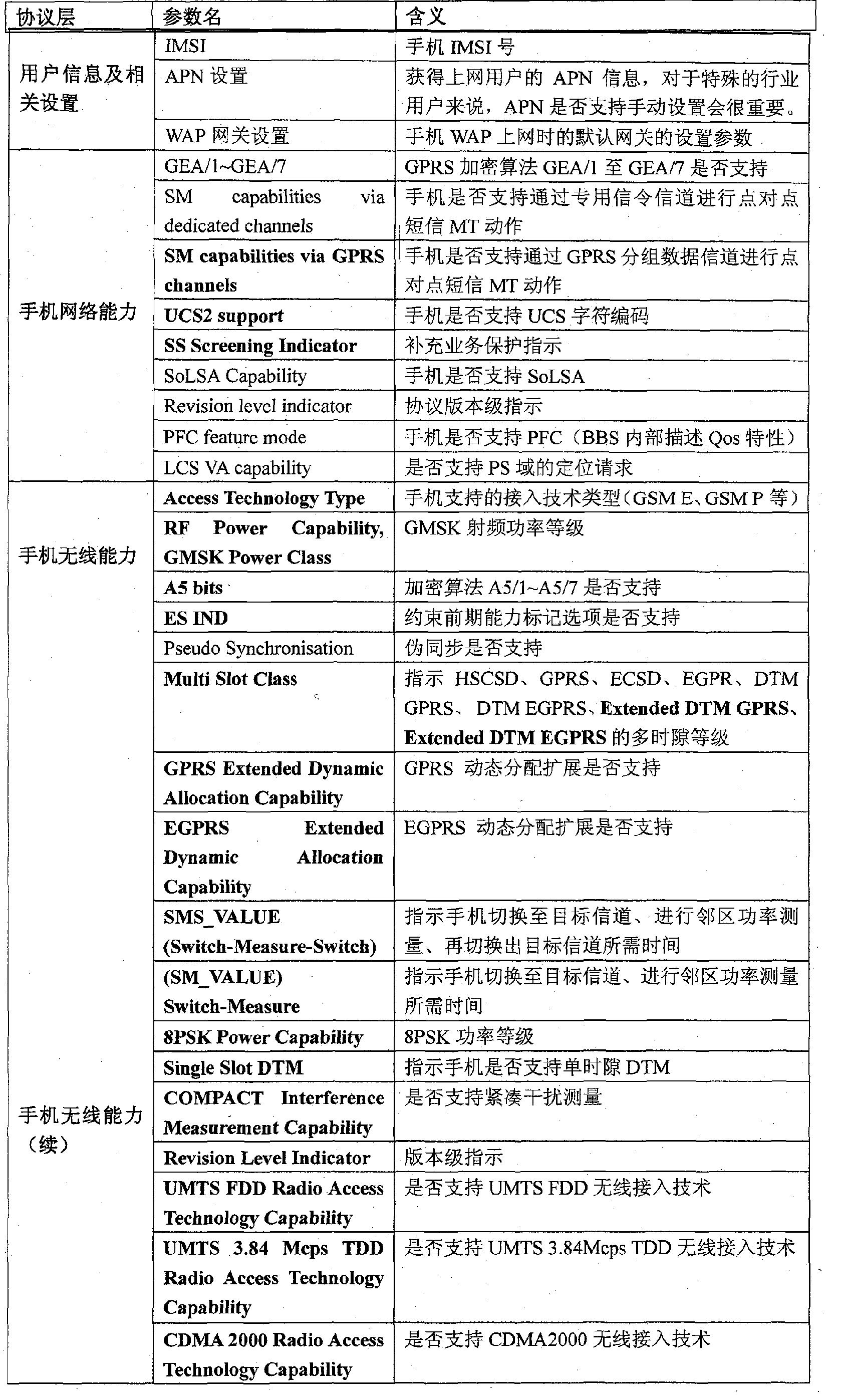 Figure CN101888658BD00101