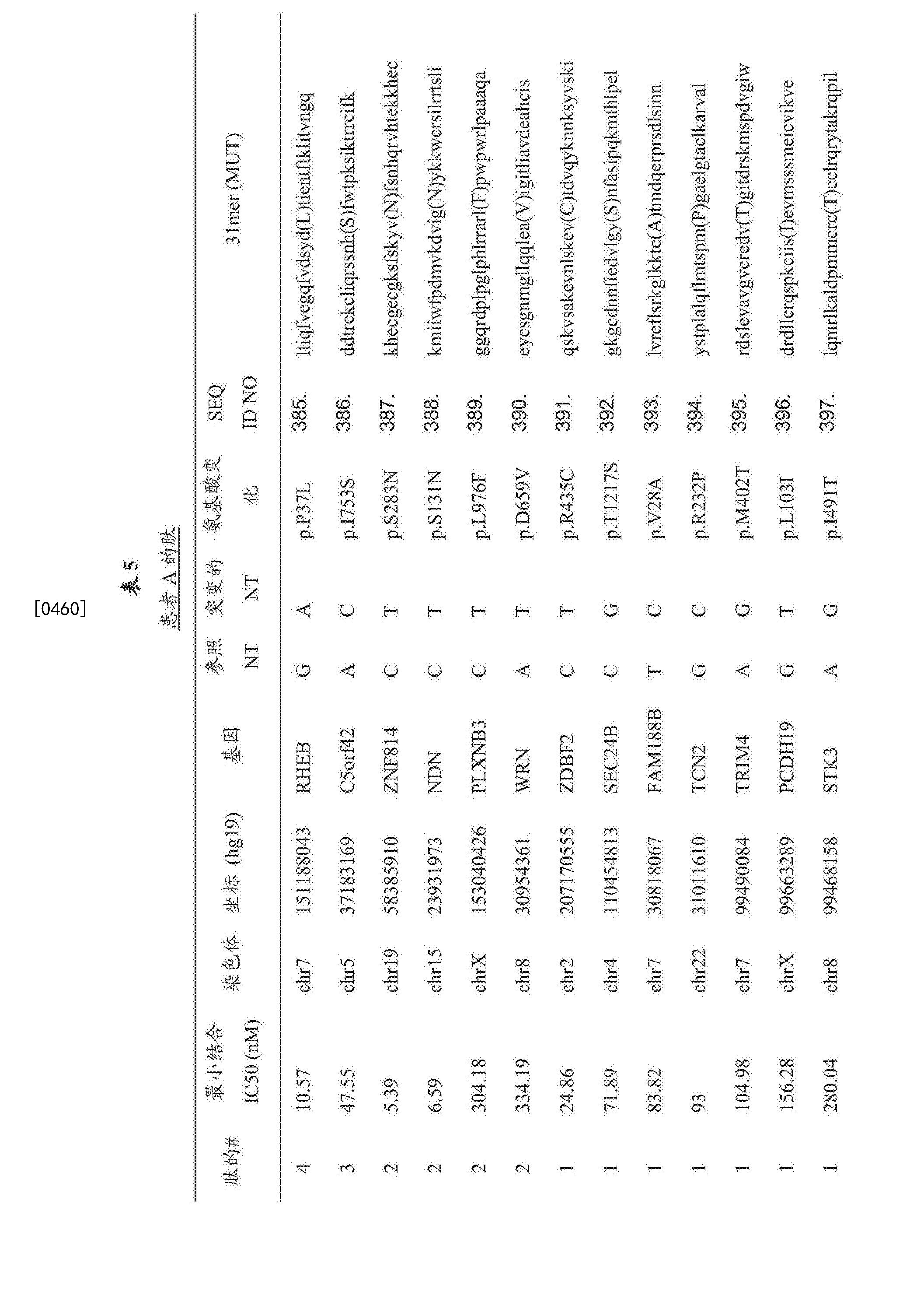 Figure CN107847572AD00831