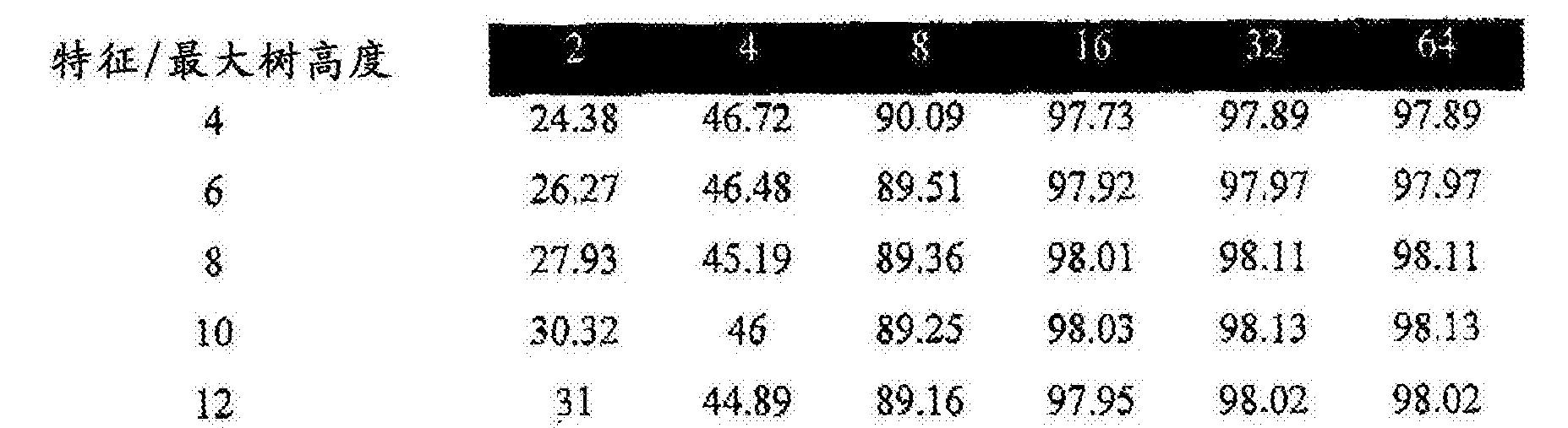 Figure CN106462725AD00251