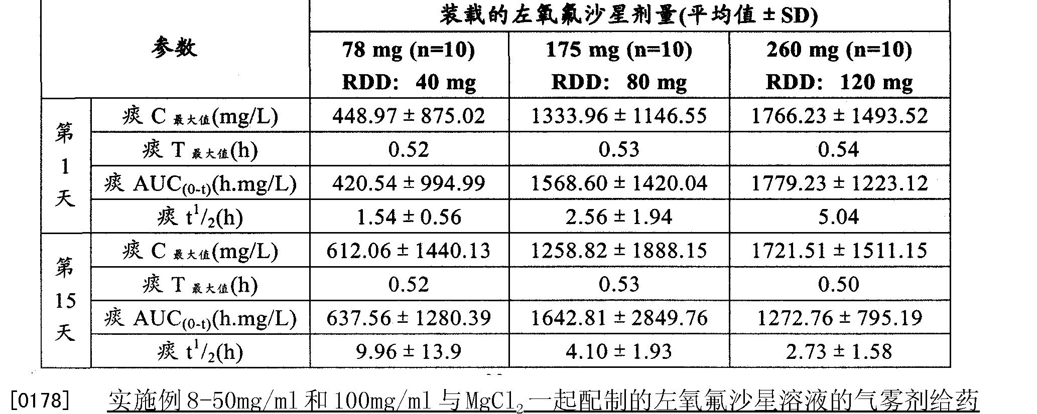 Figure CN102202649AD00341