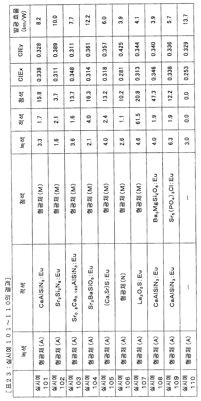 Figure 112008062059116-pct00034