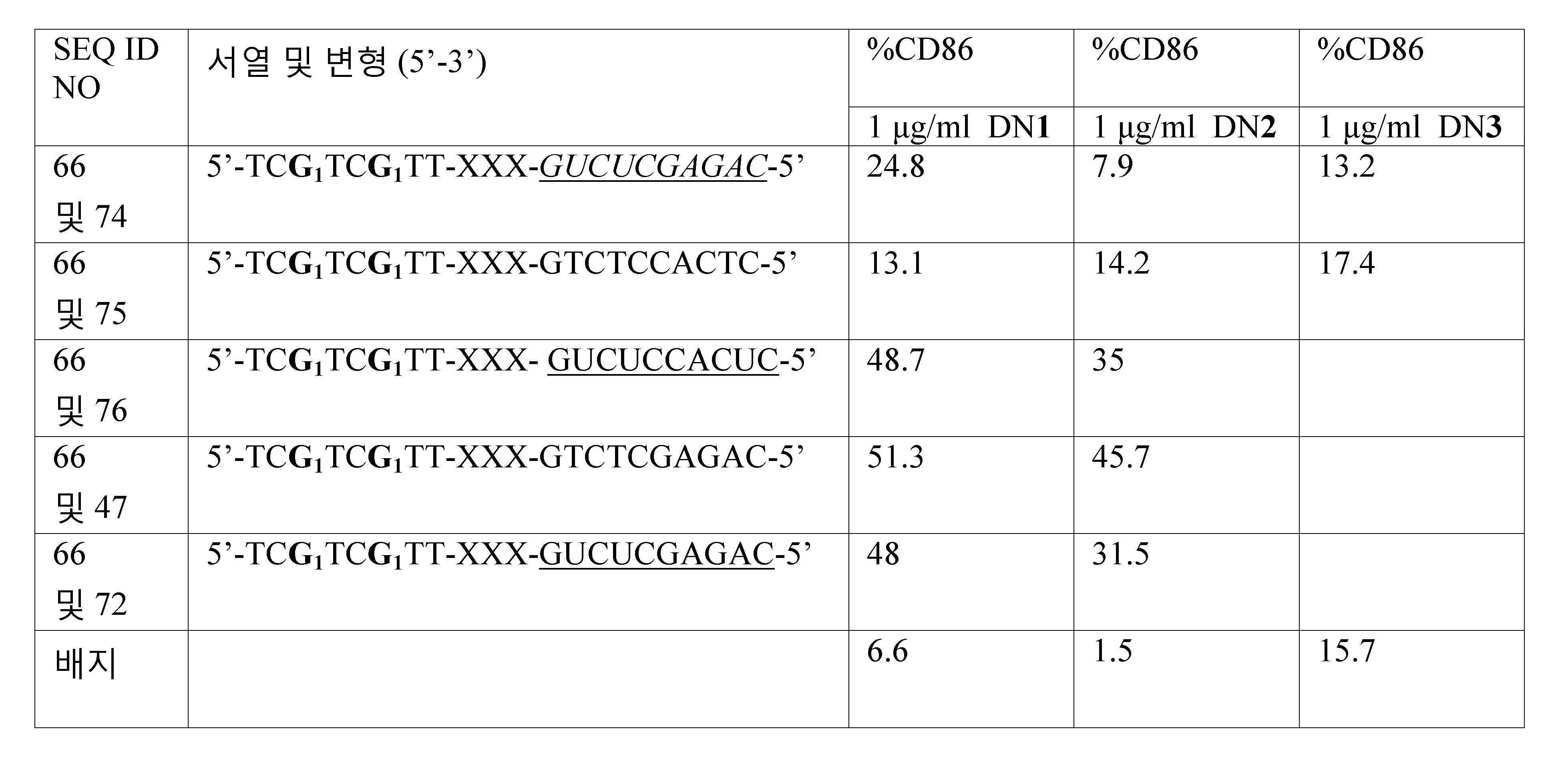Figure 112011061461093-pct00068