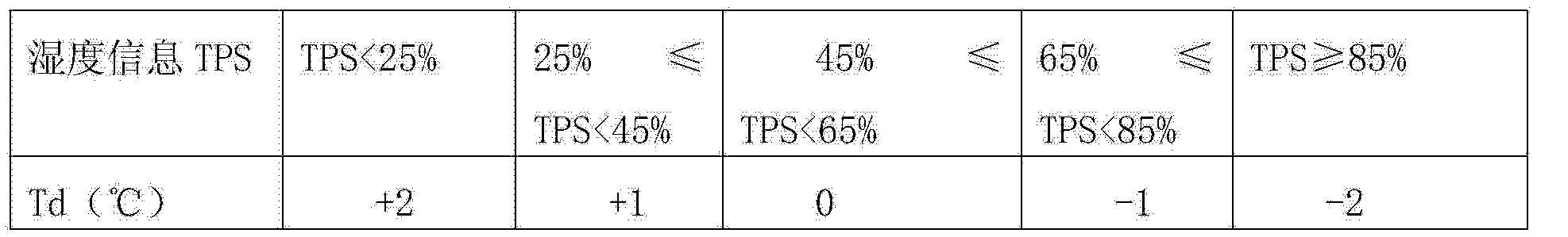 Figure CN104808718AD00062