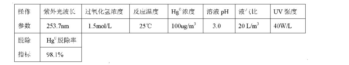 Figure CN101947409AD00092