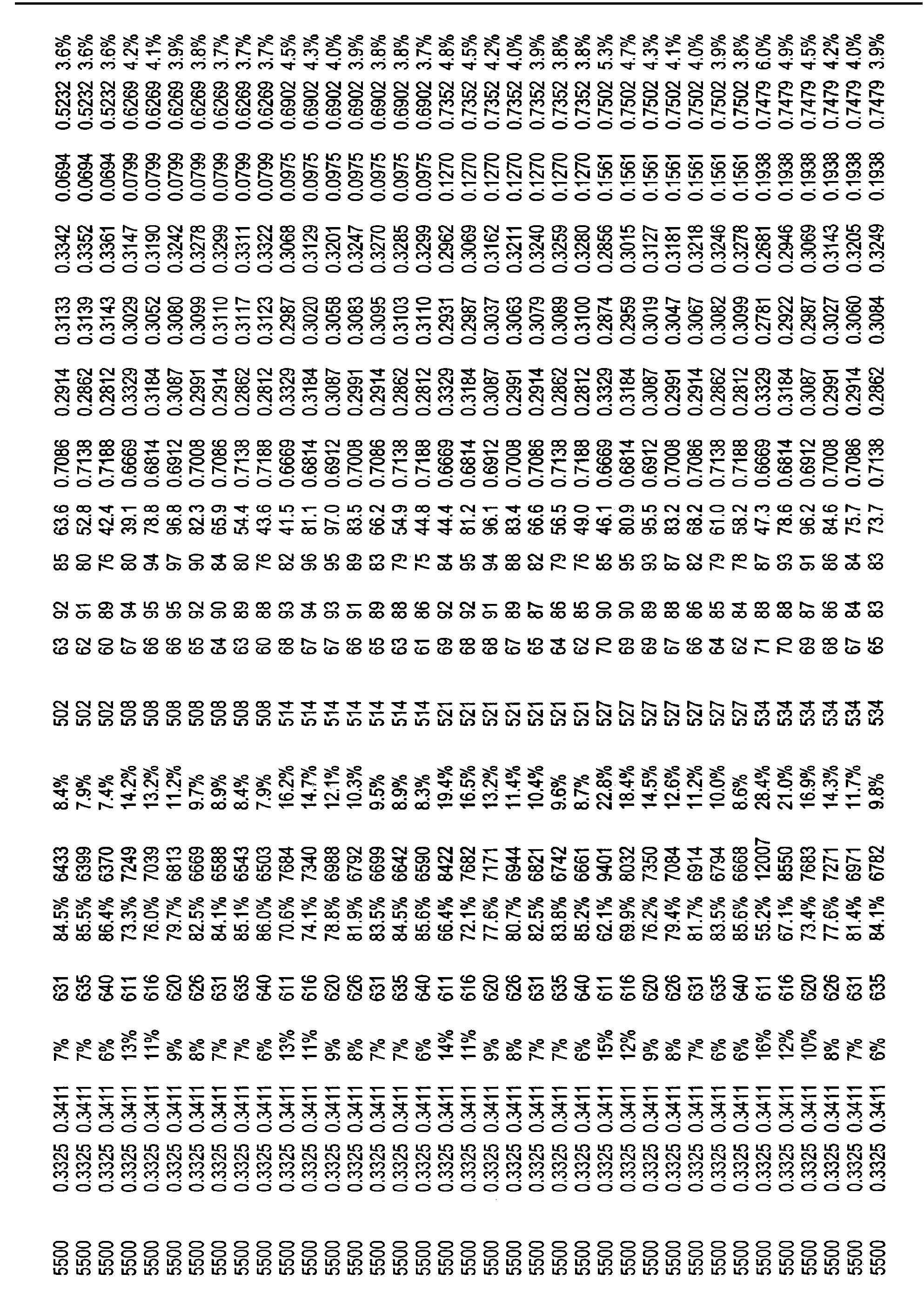 Figure CN101821544BD00521