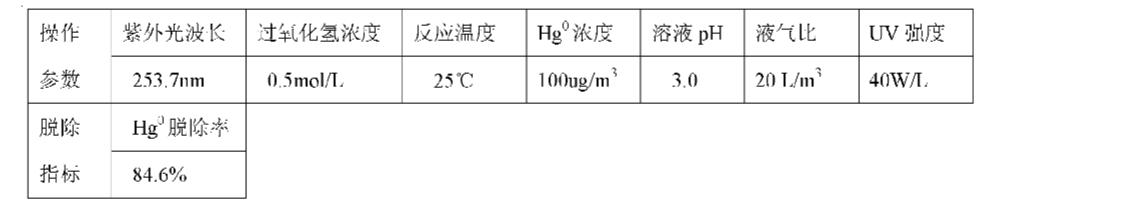 Figure CN101947409AD00093
