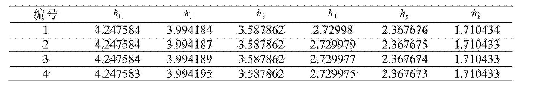 Figure CN104865499BD00142