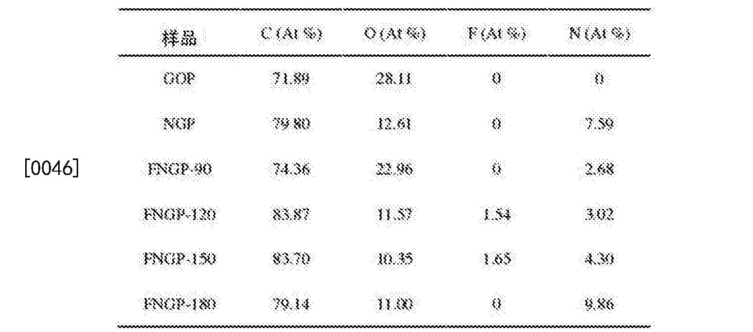 Figure CN108448164AD00061