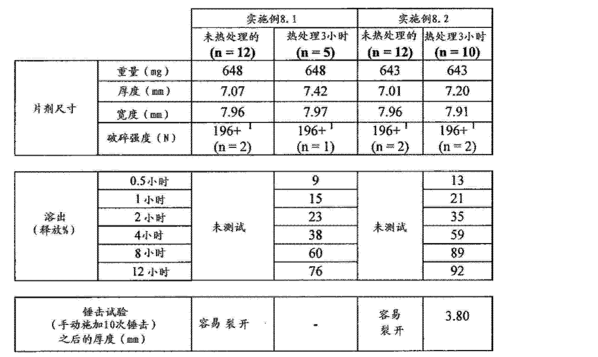 Figure CN102688241AD00741