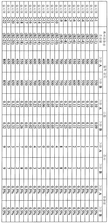 Figure 112012046241217-pct00073
