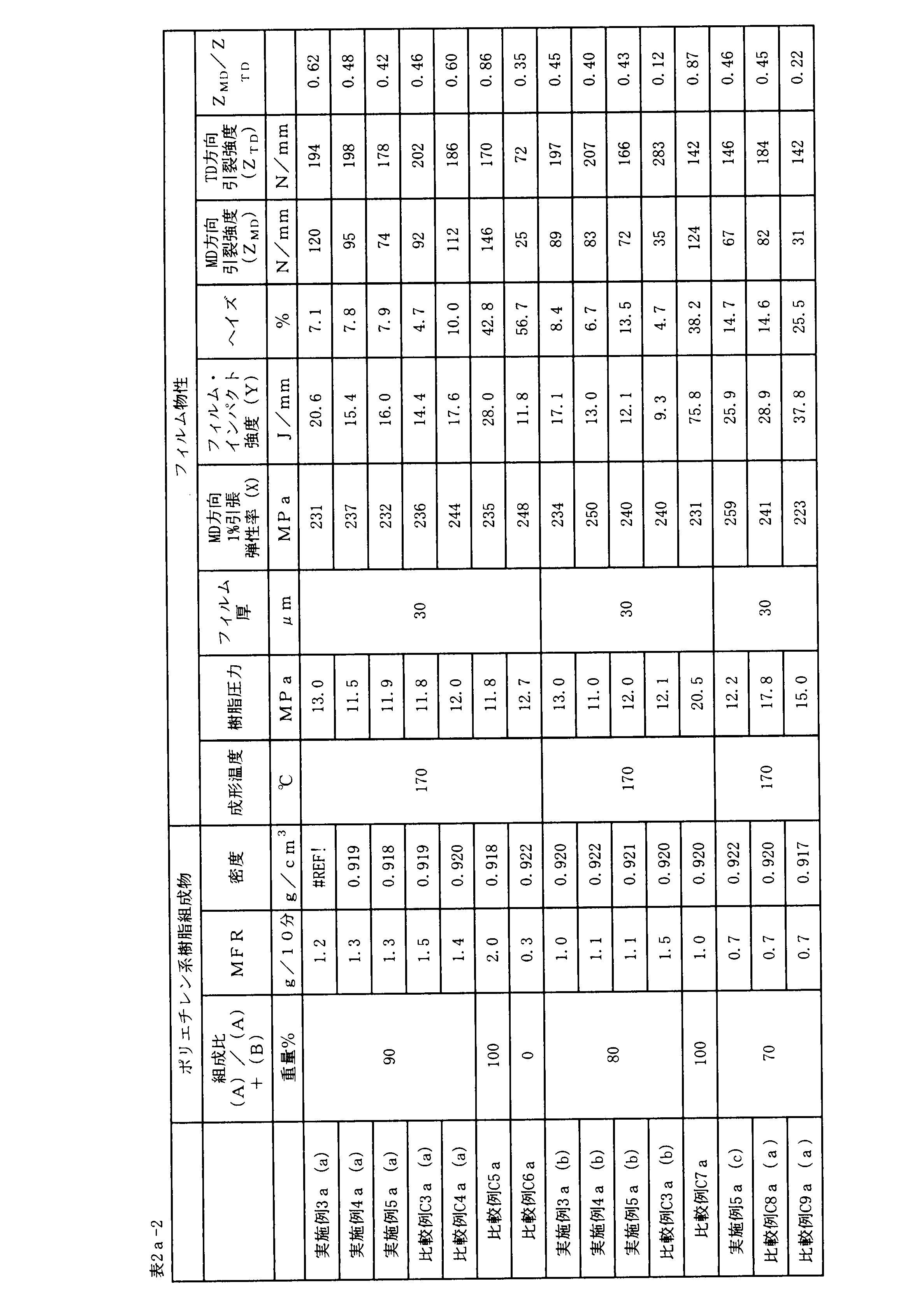 Figure JPOXMLDOC01-appb-T000089