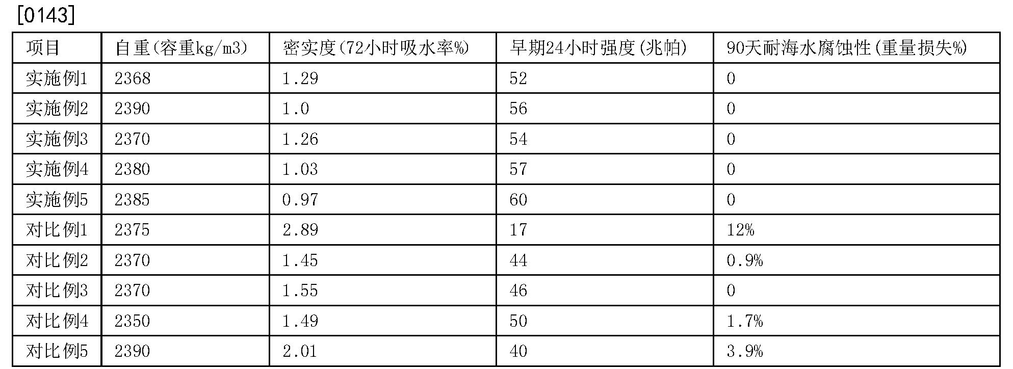 Figure CN104876500BD00091