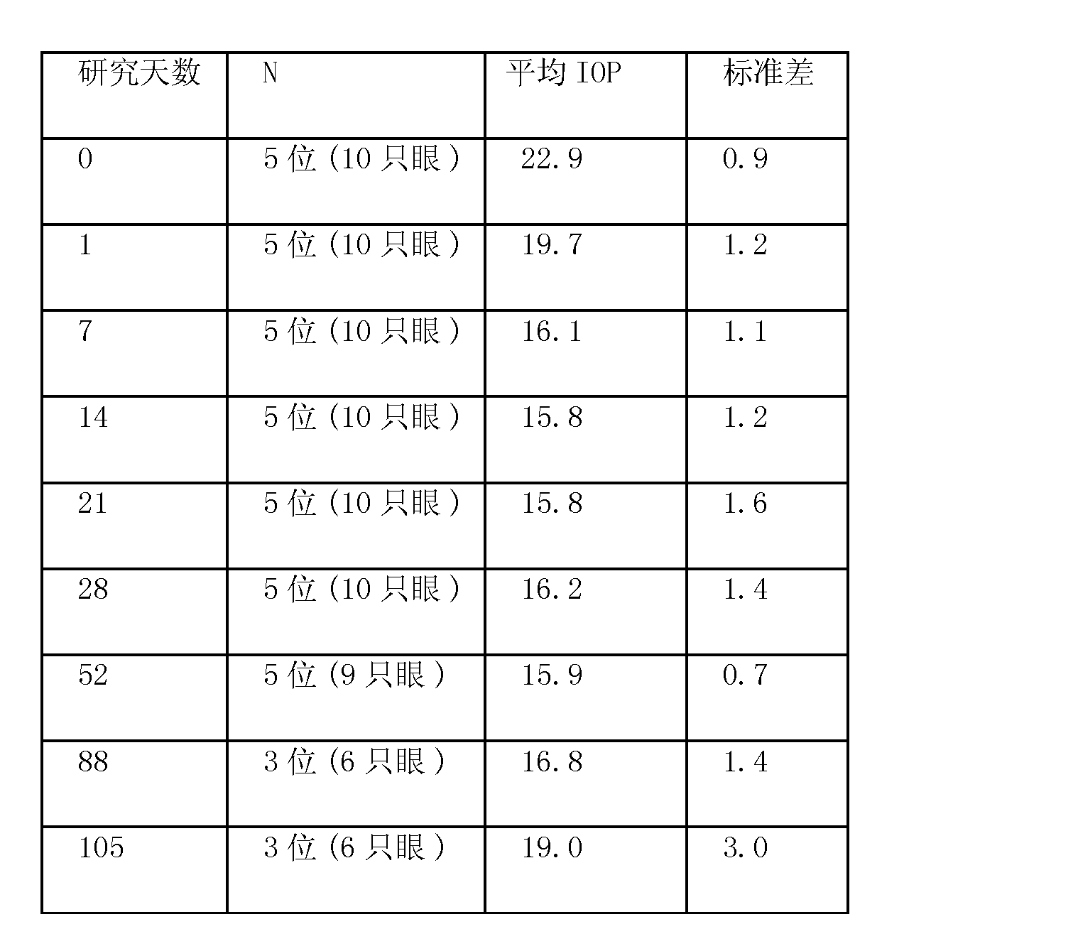 Figure CN102123713AD00371