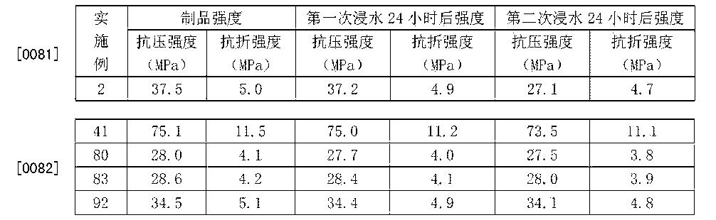 Figure CN103626471BD00111