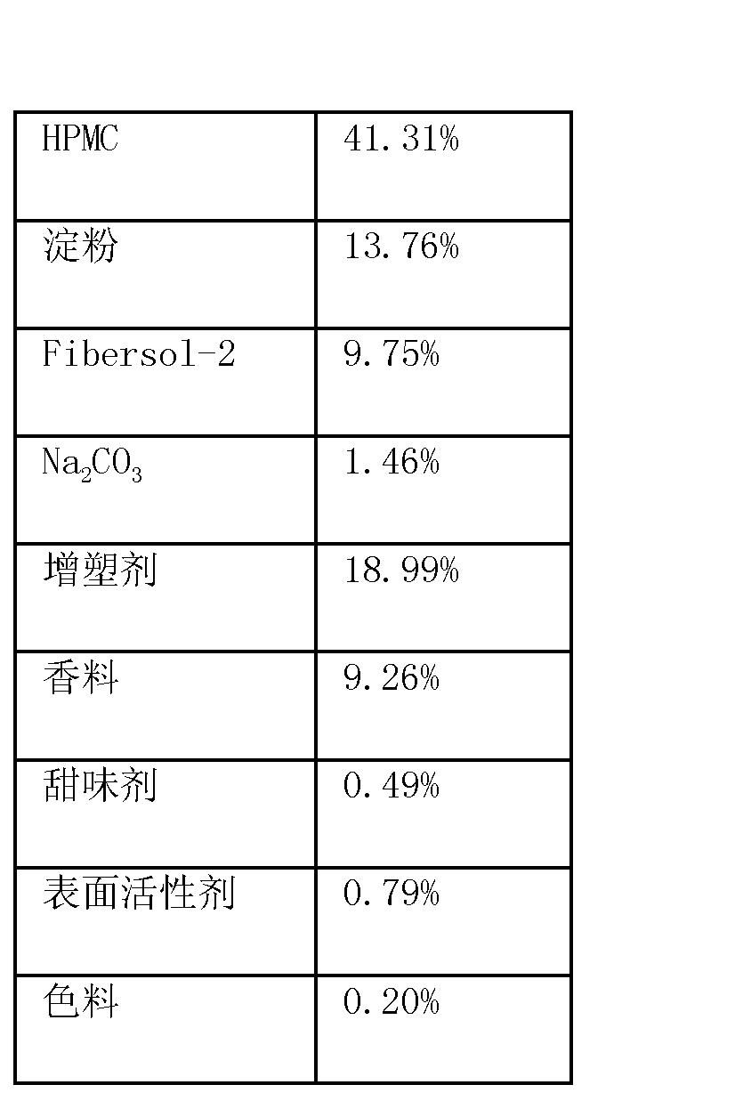 Figure CN102669810BD00302