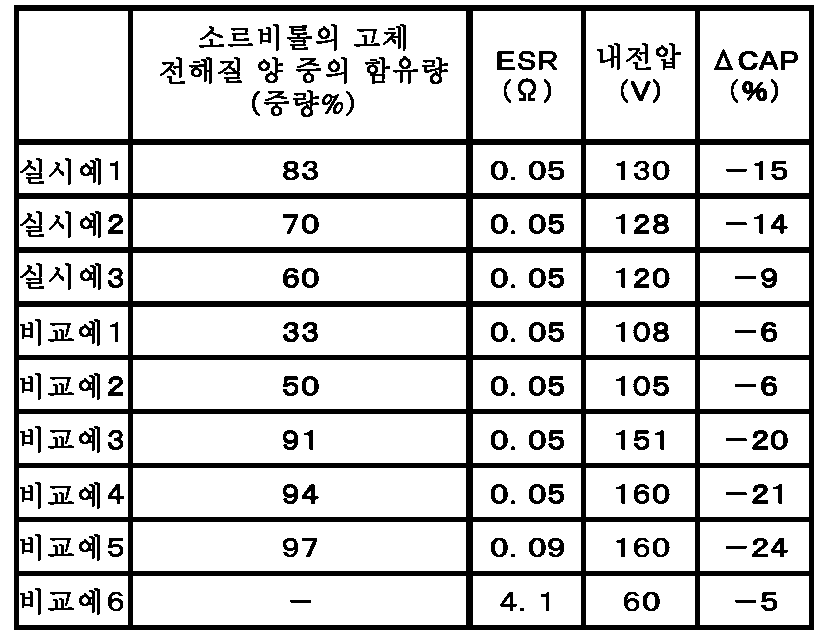 Figure 112012088605352-pct00001