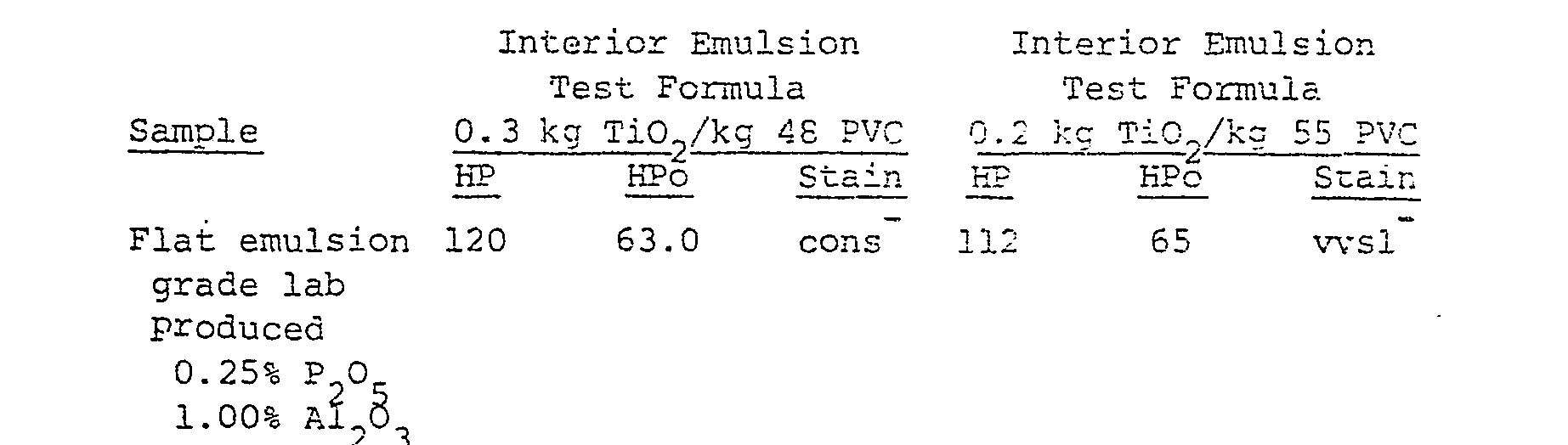 EP0016583A2 - Process for producing rutile TiO2 by oxidation