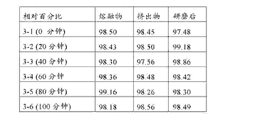 Figure CN102821757BD00201