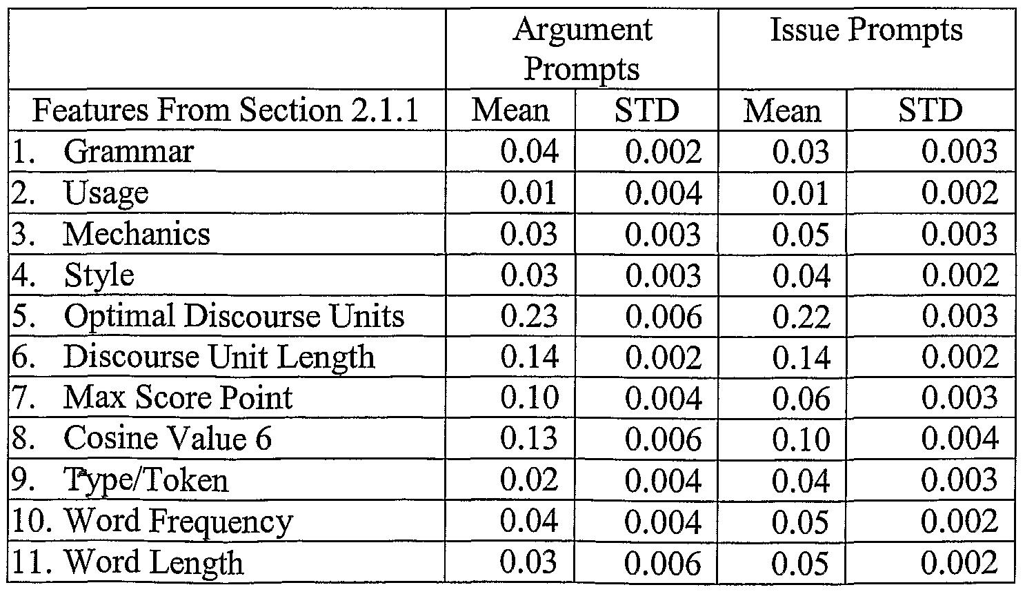 Buy automated essay scoring machine