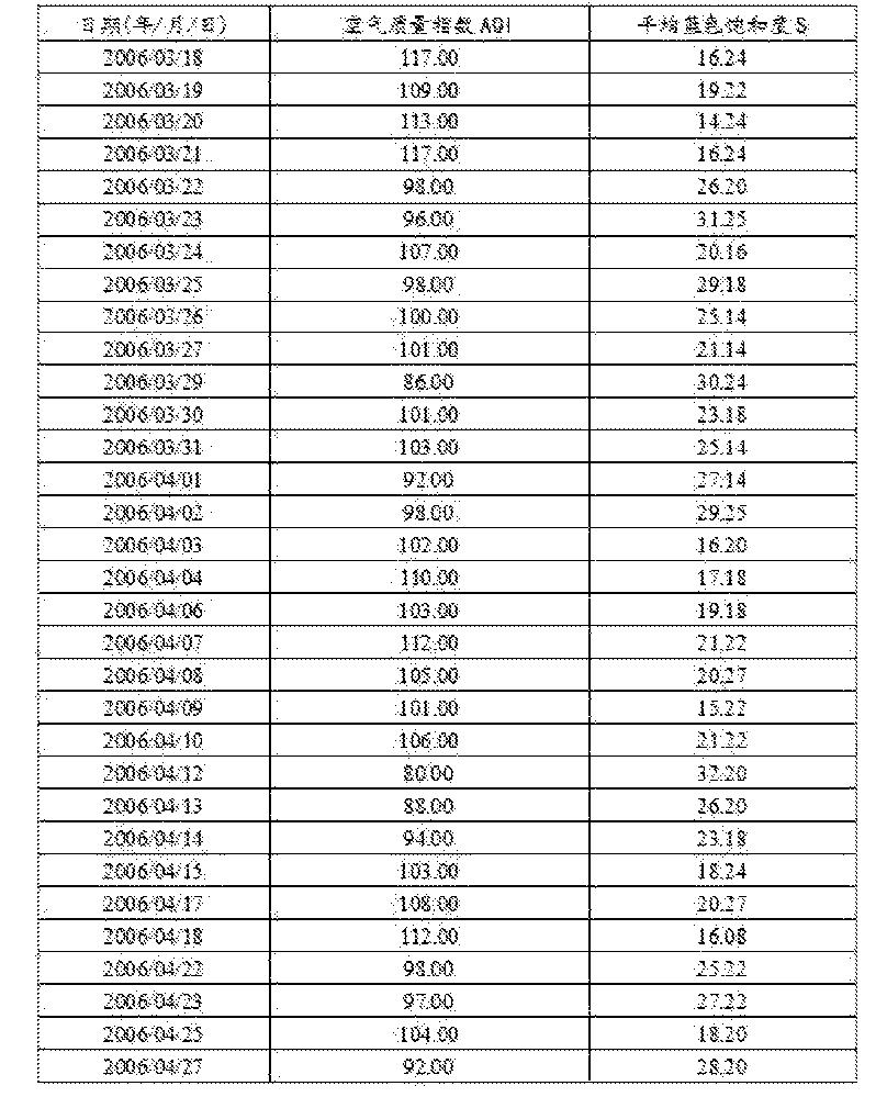 Figure CN105445204AD00071
