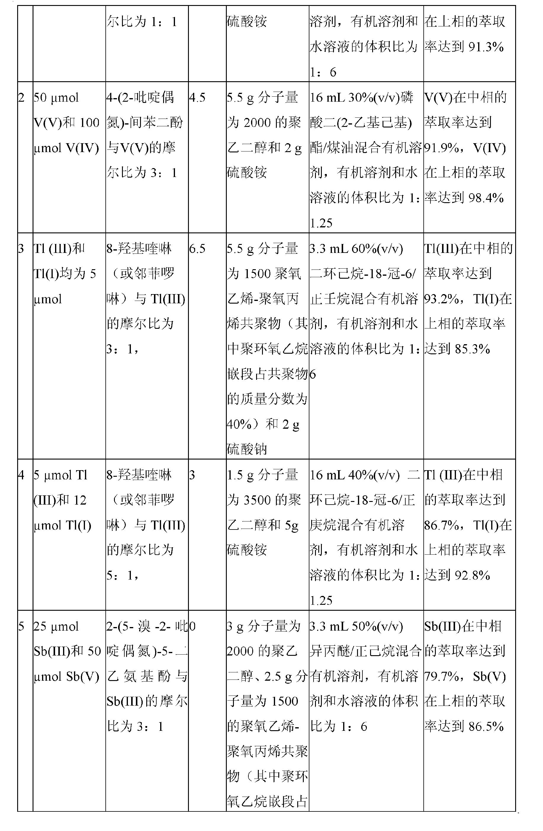 Figure CN102179066BD00091
