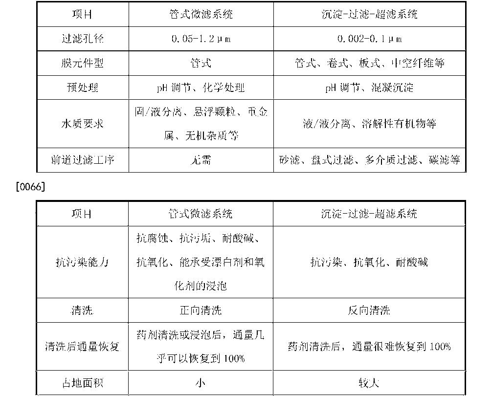 Figure CN105254106AD00091