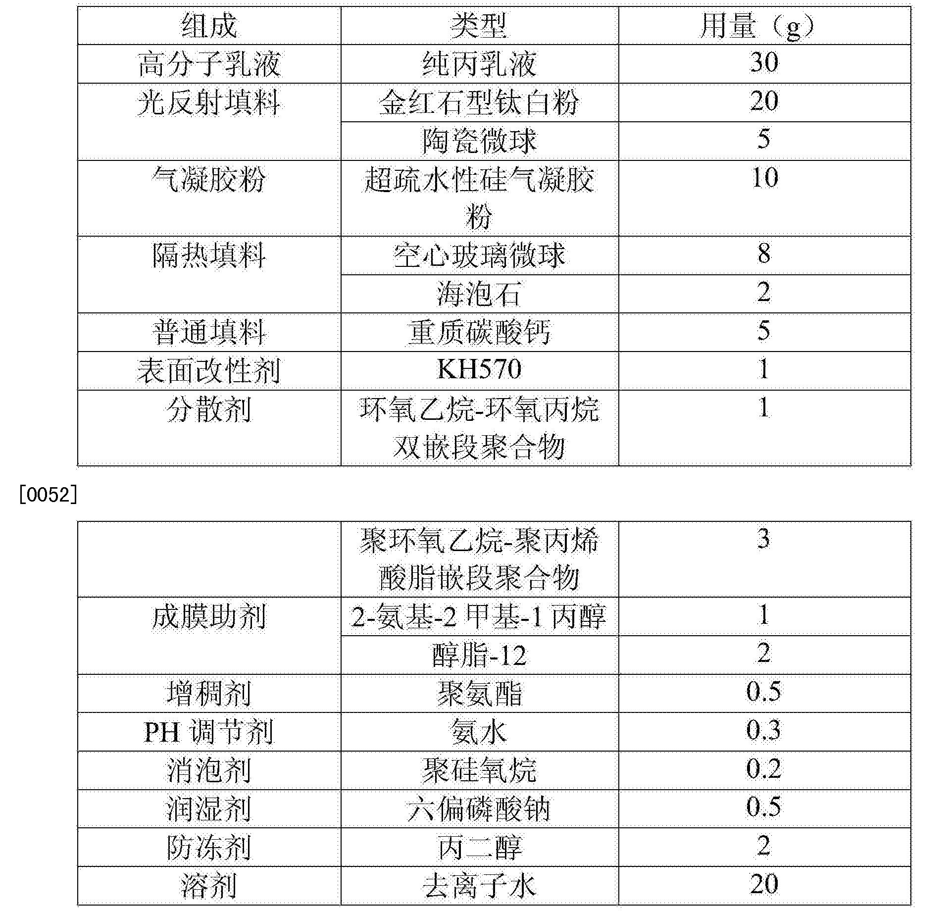 Figure CN106700789AD00071