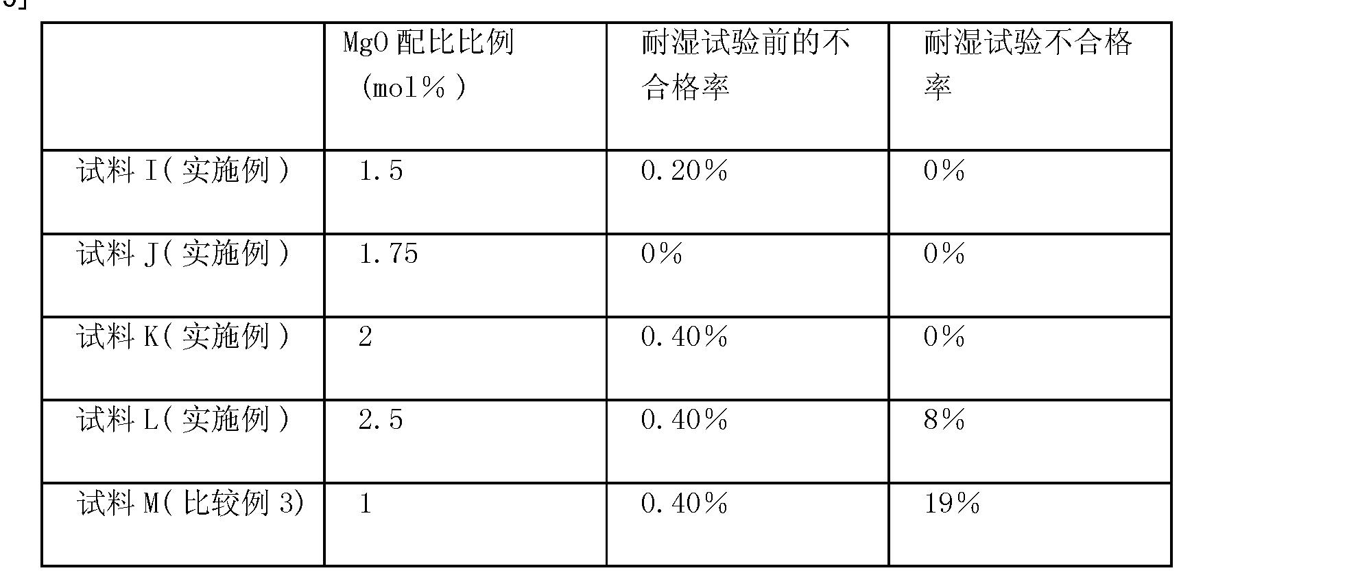 Figure CN101320624BD00161