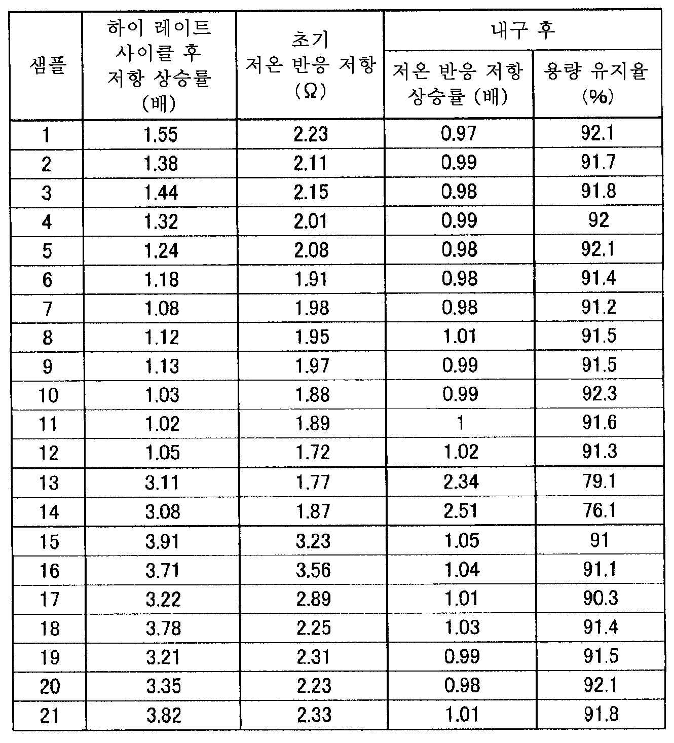 Figure 112015074166813-pat00003