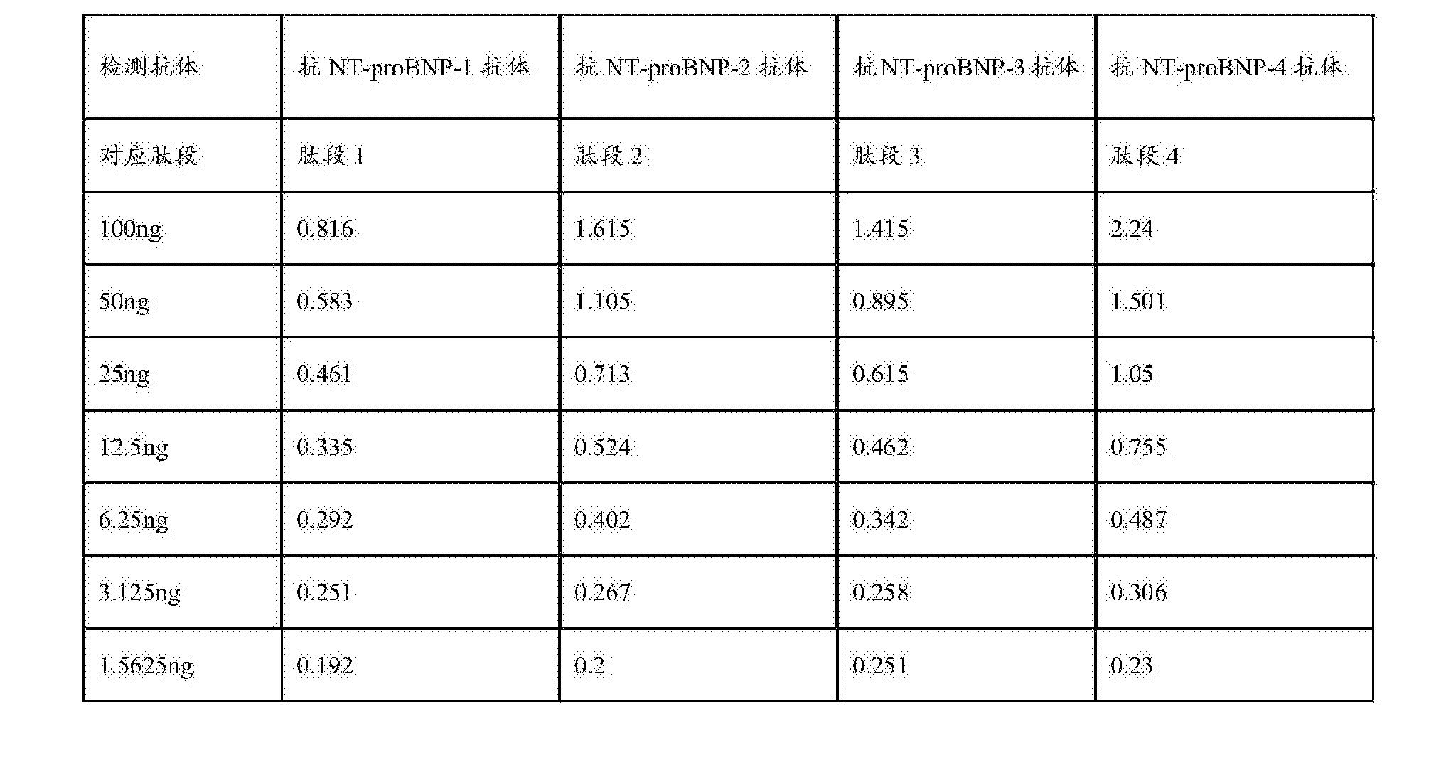 Figure CN107478848AD00081