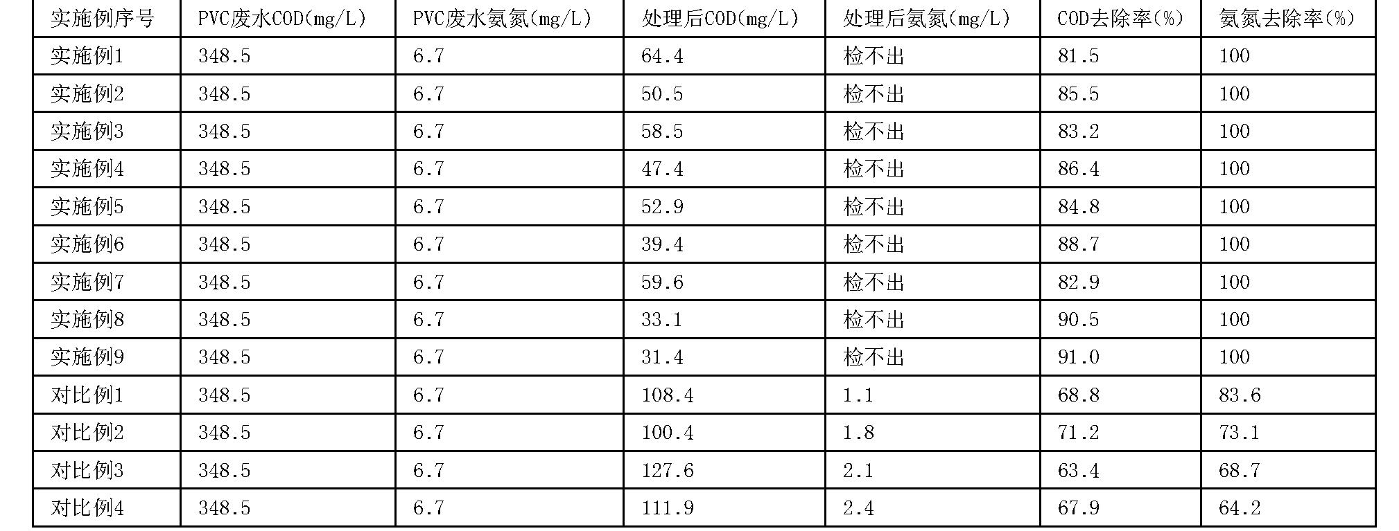 Figure CN107285552AD00071