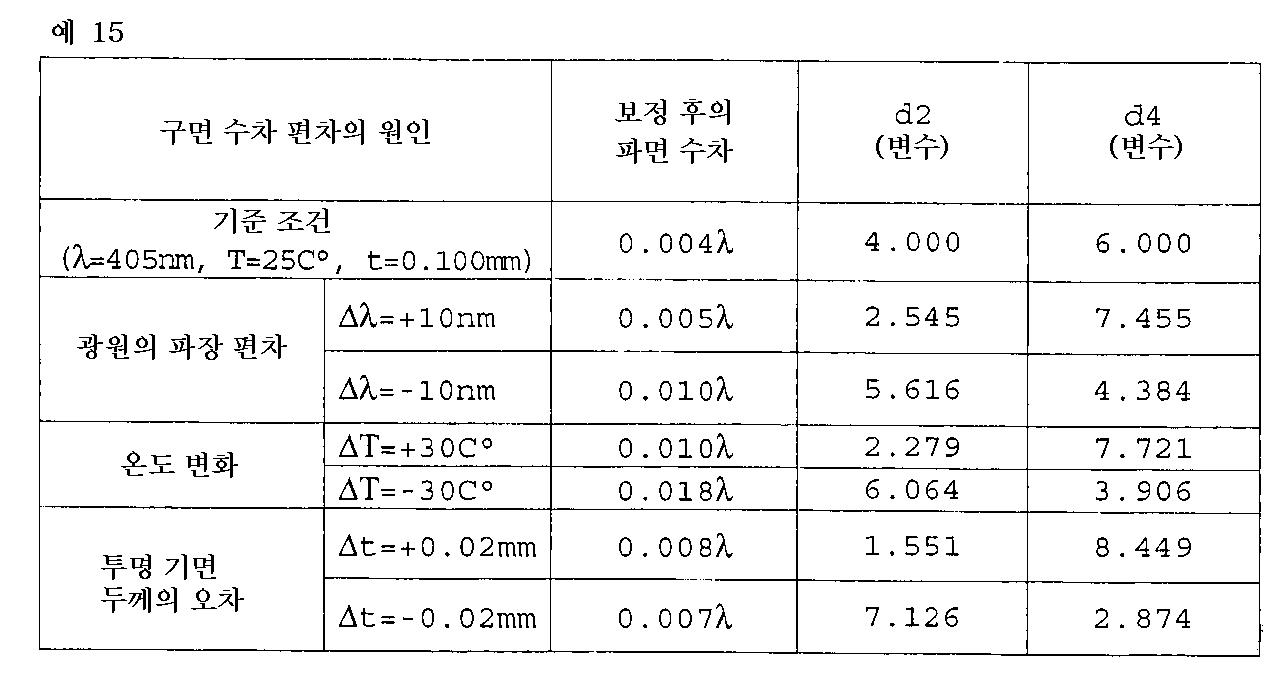 Figure 112001010918149-pat00049