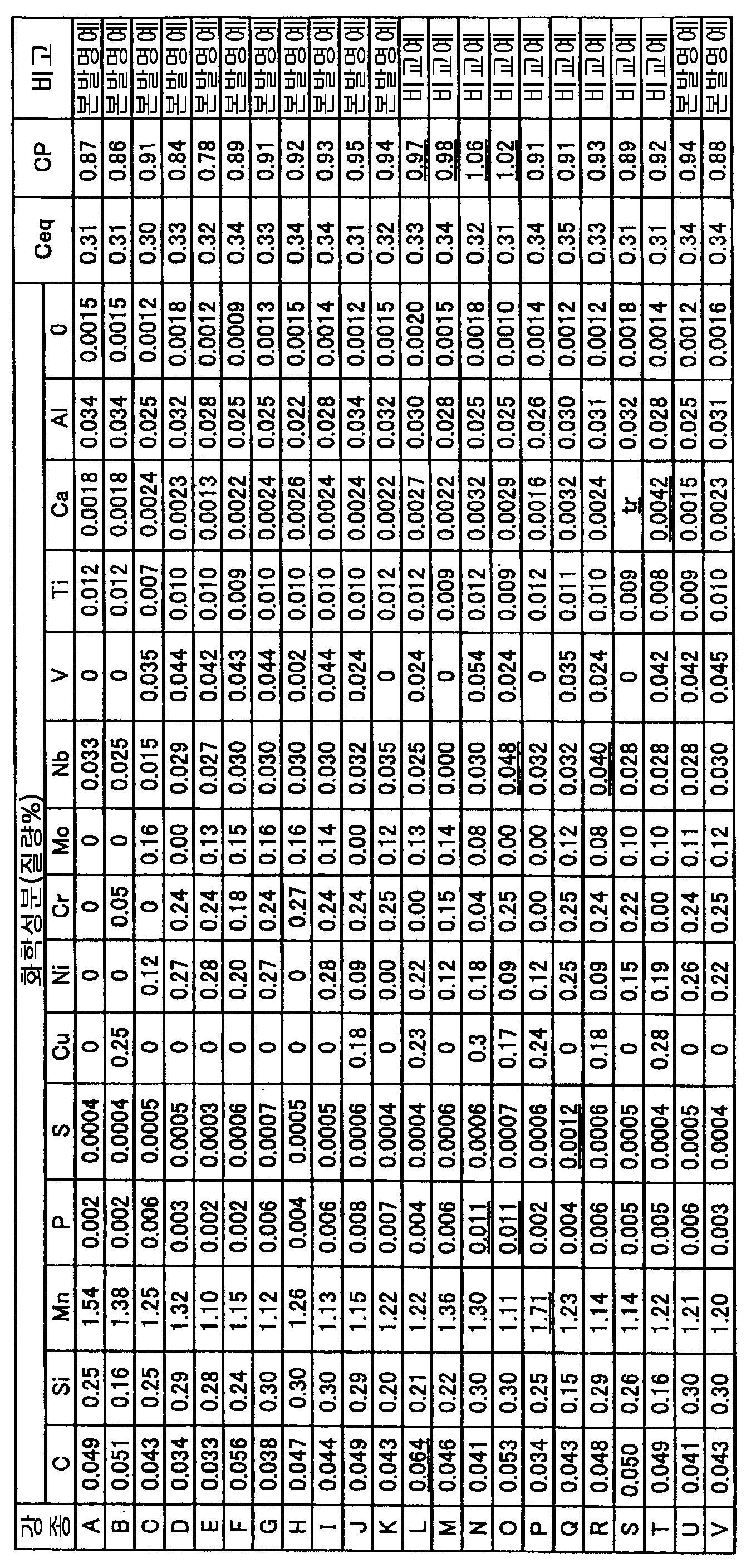 Figure 112010028770313-pct00001