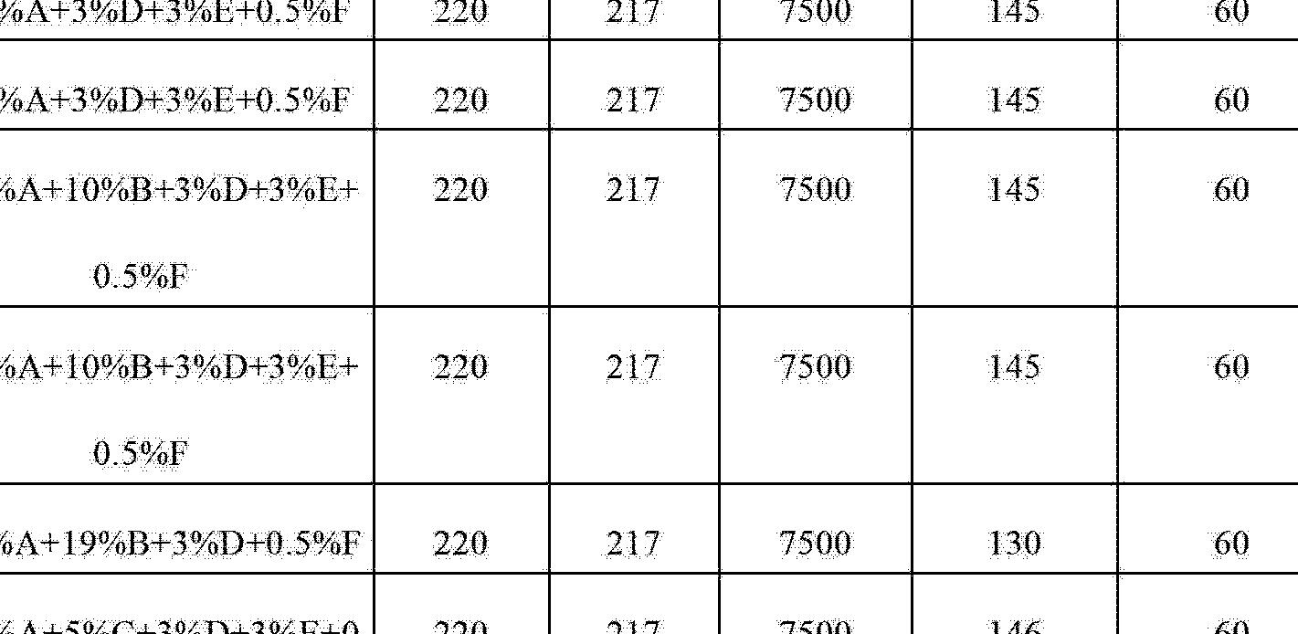 Figure CN102753745AD00751