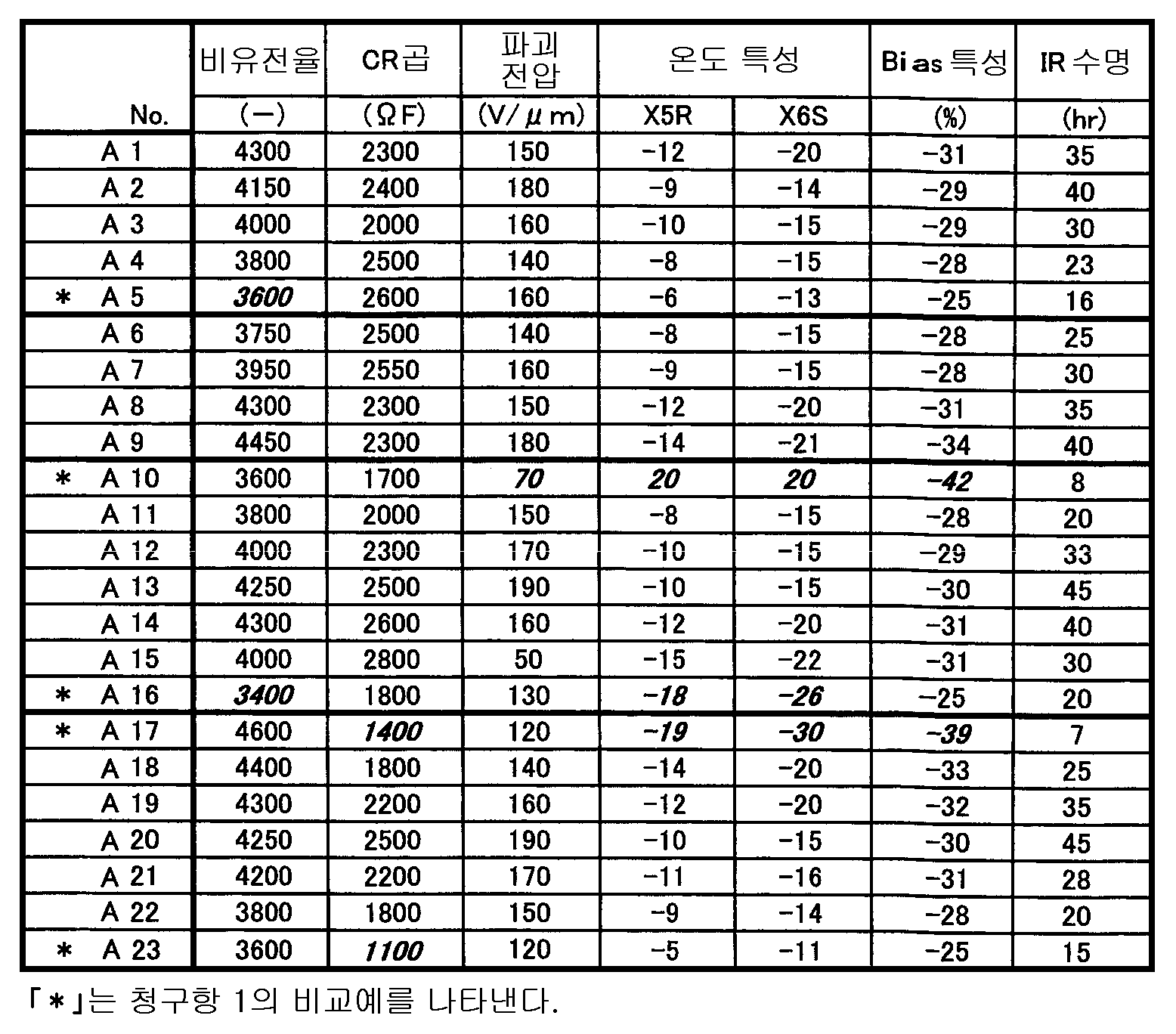 Figure 112008067758410-pat00004