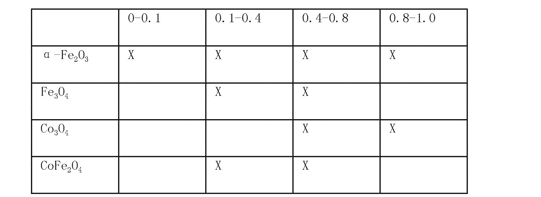 Figure CN101287551BD00131