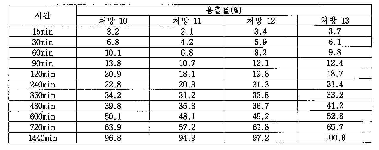 Figure PCTKR2009005420-appb-T000008